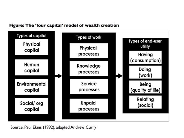 Ekins, 4-Capital Model of Wealth Creation
