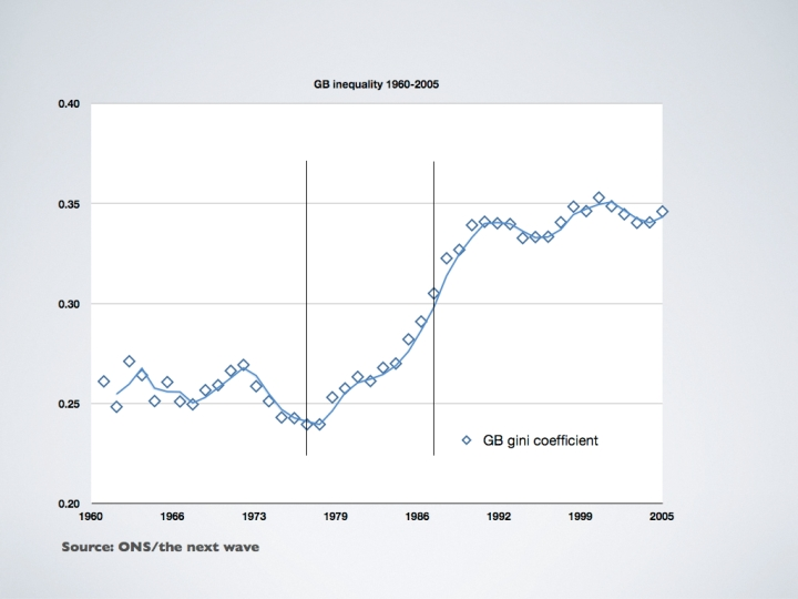 uk-inequality-1960-2005001
