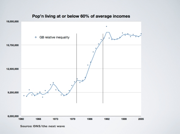 uk-inequality-1960-2005002