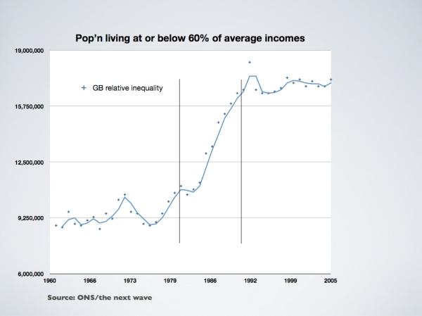 uk-inequality-1960-2005002