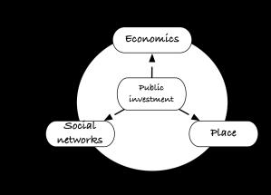 Dynamics of regions