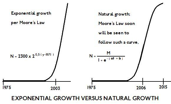 end_of_moores_law_growth_curves