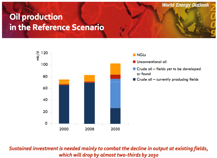 WEO Oil Prodution Forecast_0