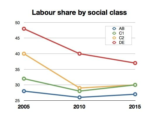 Labour share by social class 05-15