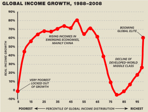 branko-milanovice-global-inequality-elephant-curve