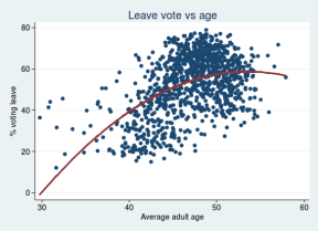 Leave-vs-age