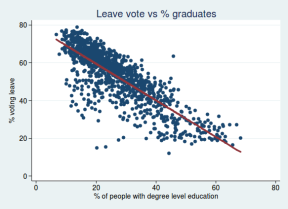 Leave-vs-graduates